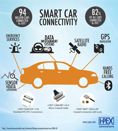 Smart Car Infographic