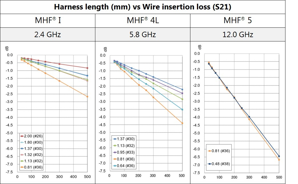 harness length vs wire insertion loss