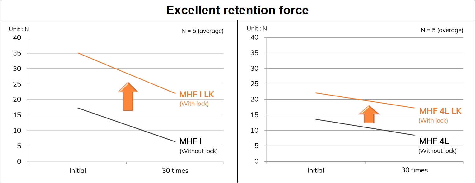MHF LK series Retention force