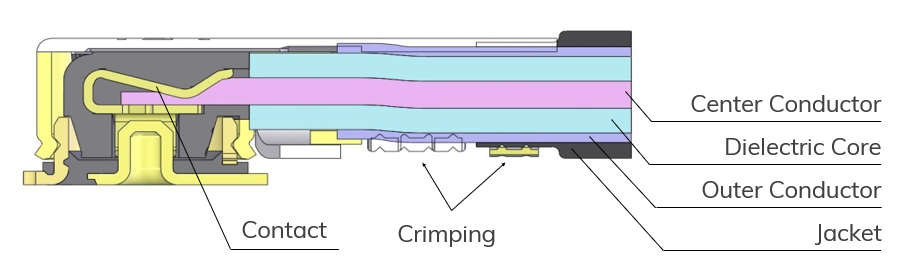 i-Fit cross-section