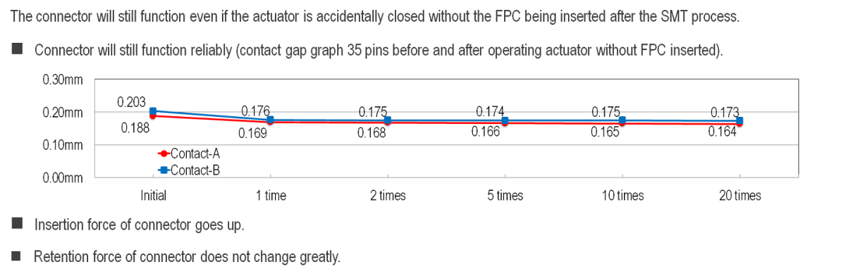 Usability for Closing Actuator Without FPC