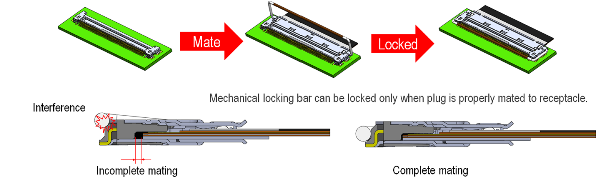 Mechanical Locking Bar Prevents Incomplete Mating and Back-out/Un-mating