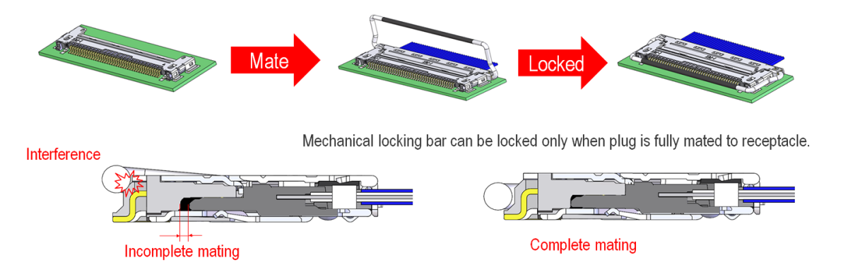 CABLINE-CA Mechanical Locking Bar Prevents Incomplete Mating and Back-out/Un-mating