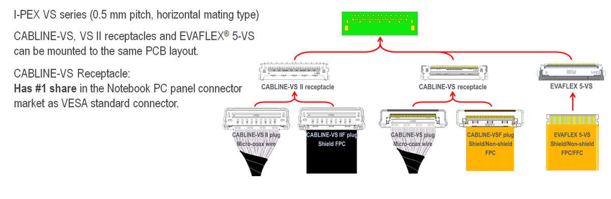 Multiple Connector Options With I-PEX VS Series